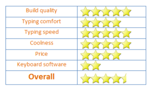 Corsair-K65-rating-summary
