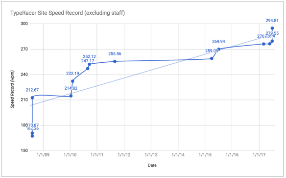 A History of TypeRacer Speed Records   The TypeRacer Blog